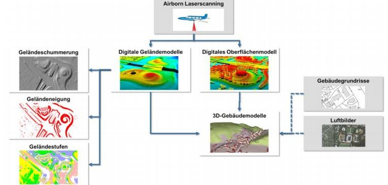 OpenData & Airborne Laserscanning